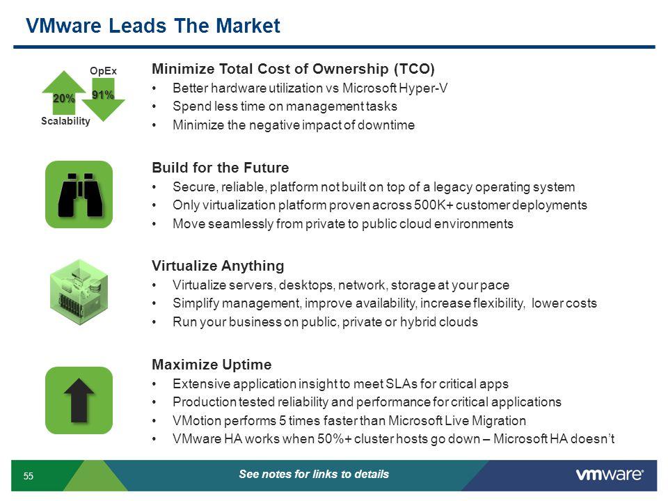 VMware Leads The Market