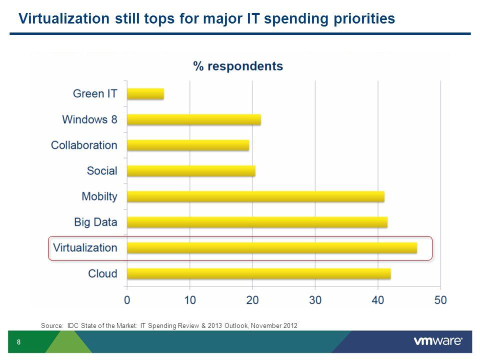 Virtualization still tops for major IT spending priorities