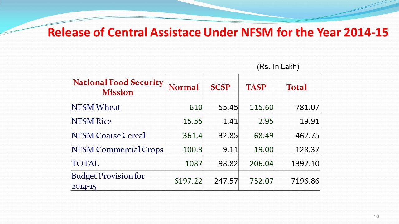 Release of Central Assistace Under NFSM for the Year 2014-15