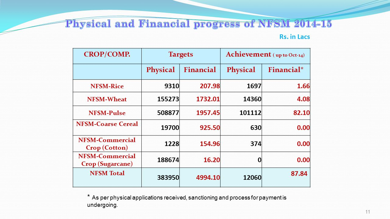 Physical and Financial progress of NFSM 2014-15 Rs. in Lacs