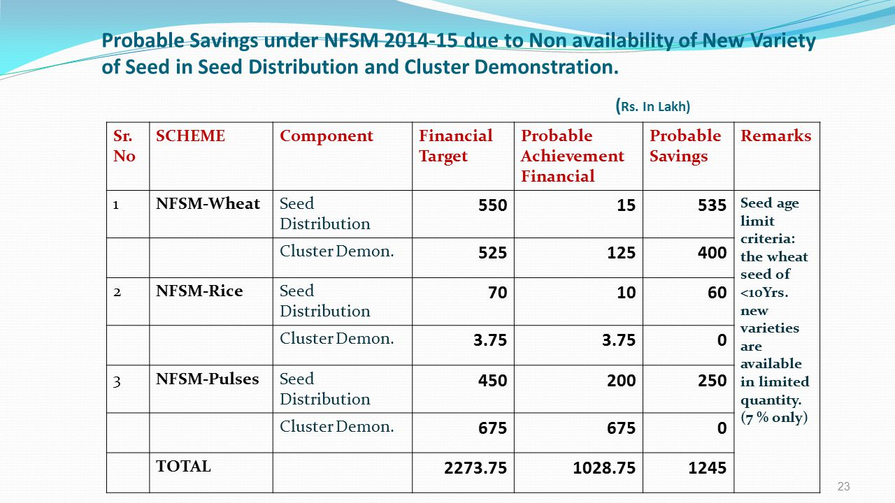 Probable Savings under NFSM 2014-15 due to Non availability of New Variety of Seed in Seed Distribution and Cluster Demonstration. (Rs. In Lakh)
