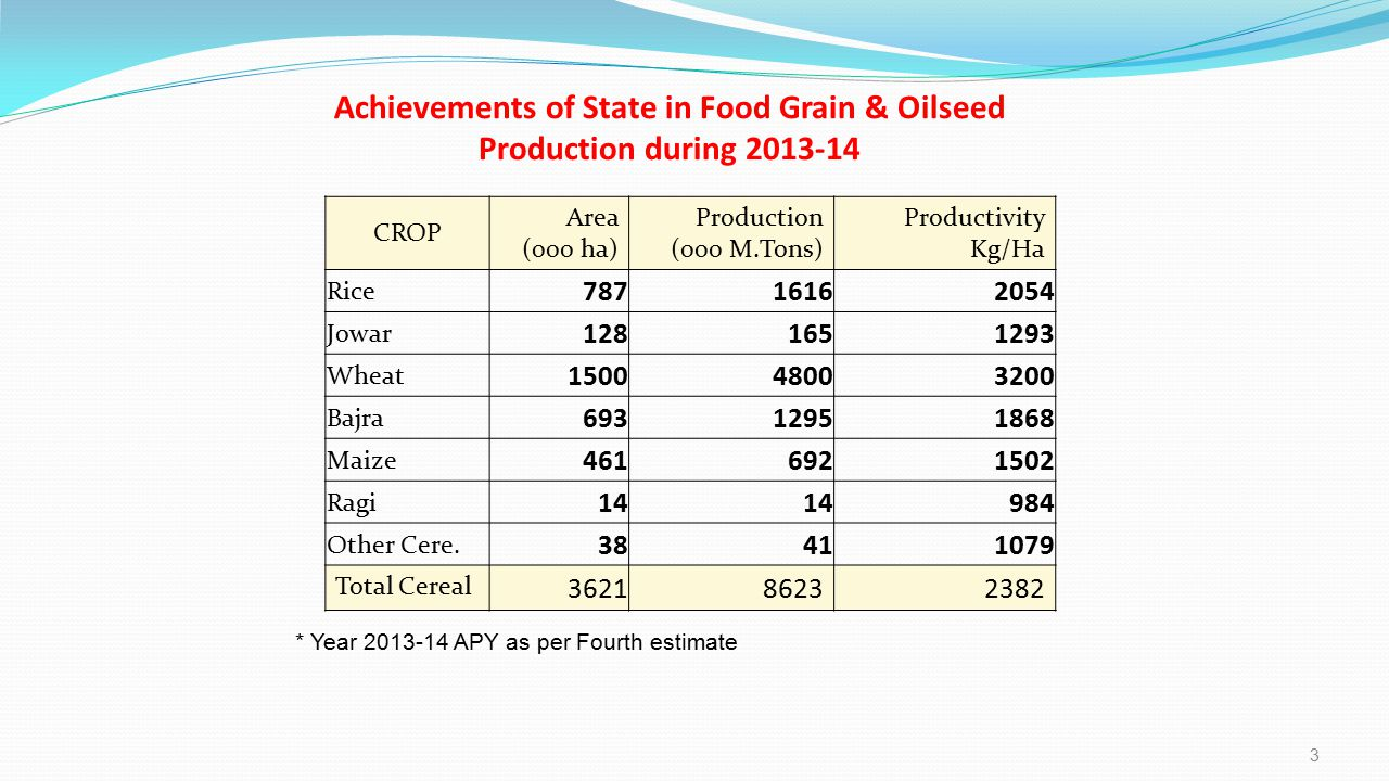 Achievements of State in Food Grain & Oilseed Production during 2013-14
