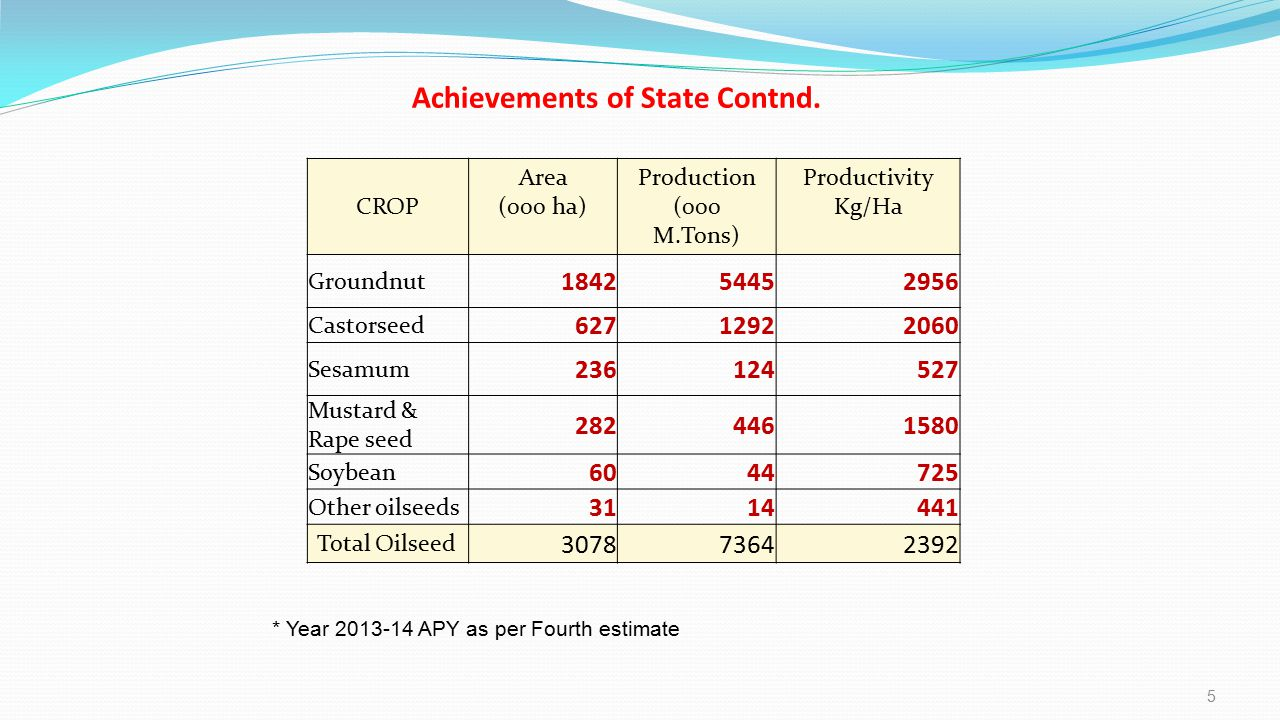 Achievements of State Contnd.