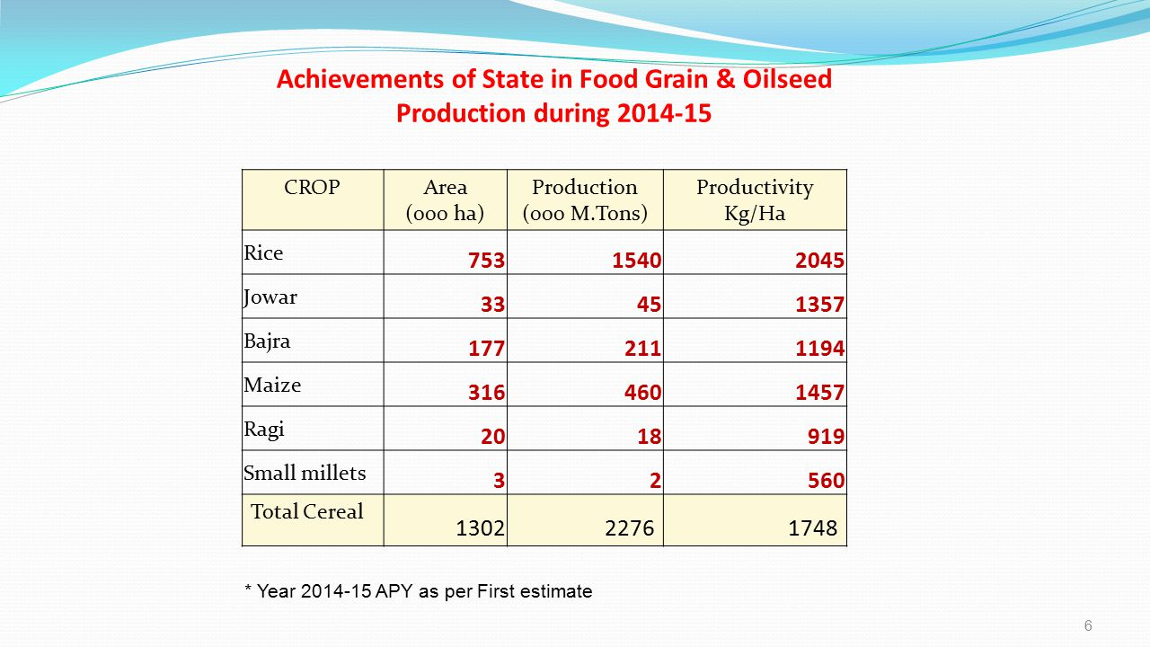 Achievements of State in Food Grain & Oilseed Production during 2014-15