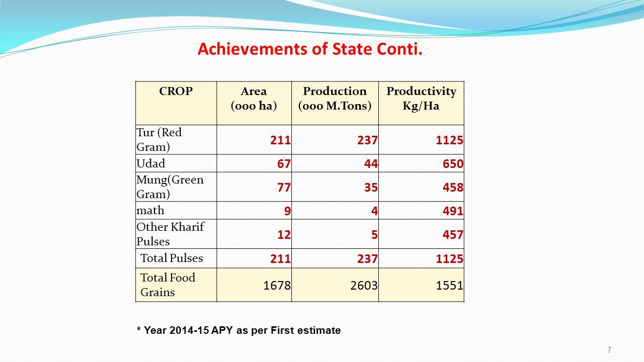 Achievements of State Conti.