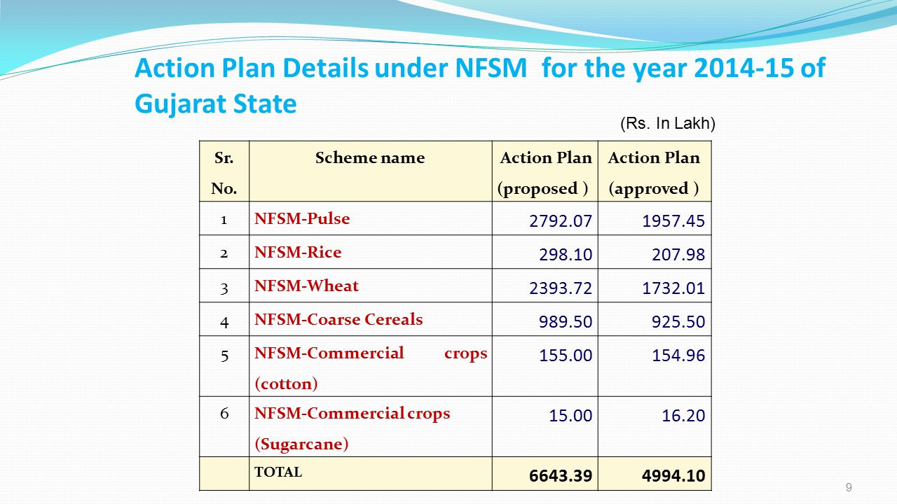Action Plan Details under NFSM for the year 2014-15 of Gujarat State