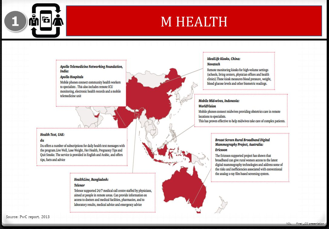 M HEALTH 1 Source: PwC report, 2013