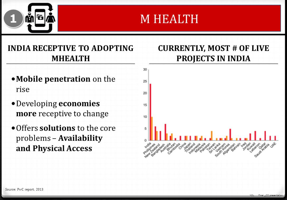 M HEALTH 1 India receptive to adopting Mhealth