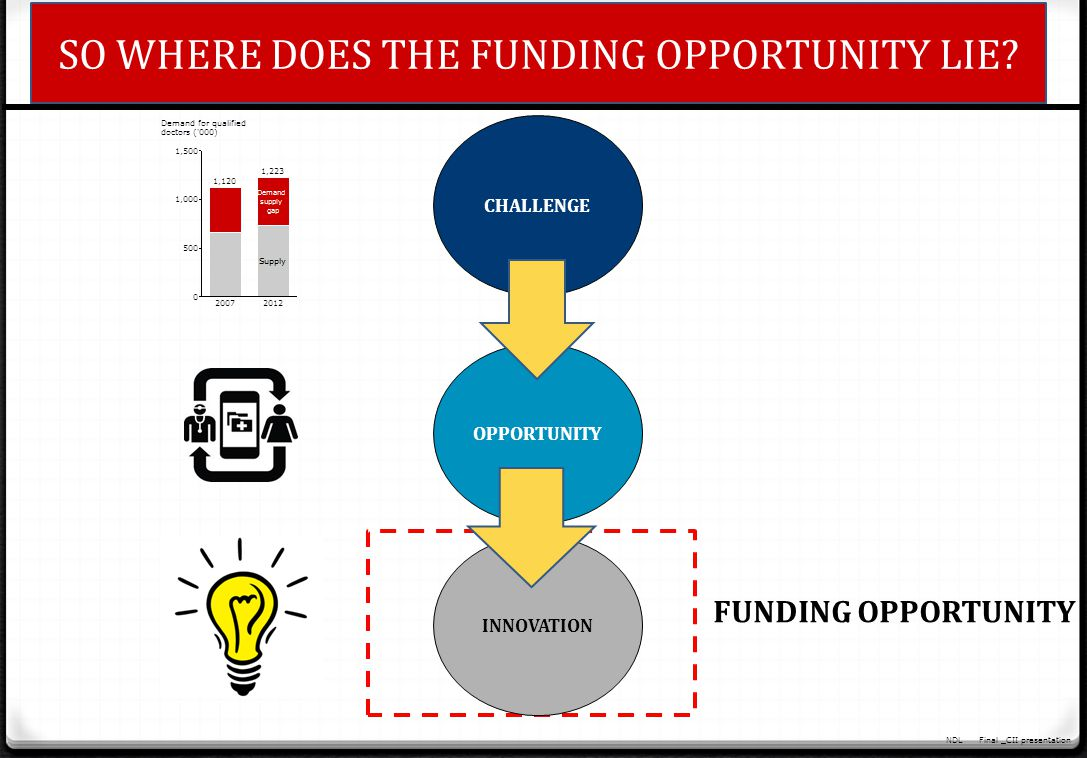 SO WHERE DOES THE FUNDING OPPORTUNITY LIE