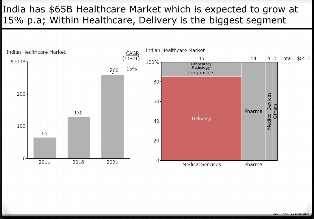 India has $65B Healthcare Market which is expected to grow at 15% p