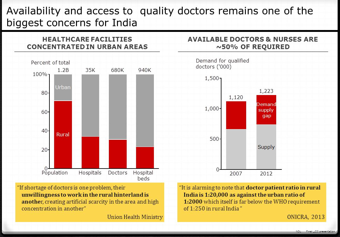 Availability and access to quality doctors remains one of the biggest concerns for India