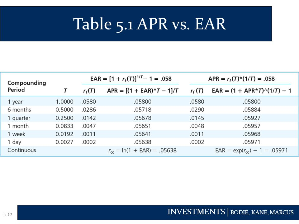 Table 5.1 APR vs. EAR