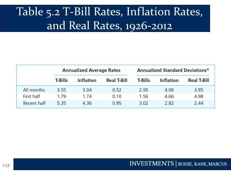 Table 5.2 T-Bill Rates, Inflation Rates, and Real Rates, 1926-2012