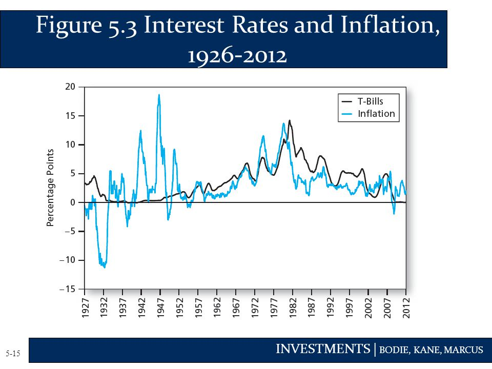 Figure 5.3 Interest Rates and Inflation, 1926-2012
