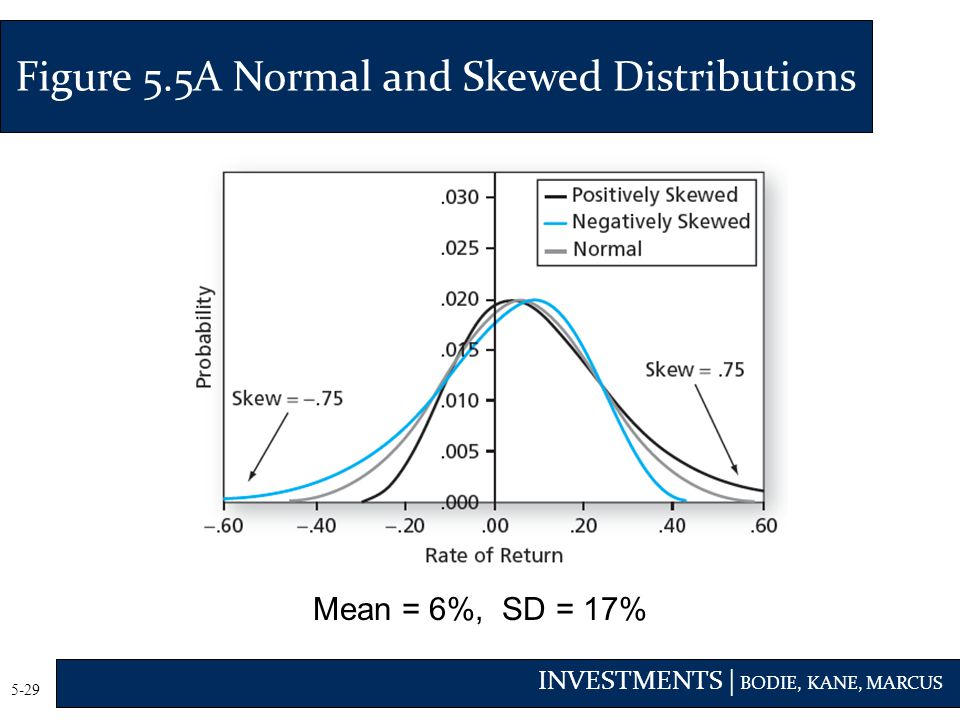 Figure 5.5A Normal and Skewed Distributions