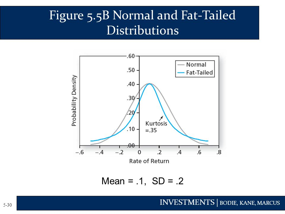 Figure 5.5B Normal and Fat-Tailed Distributions