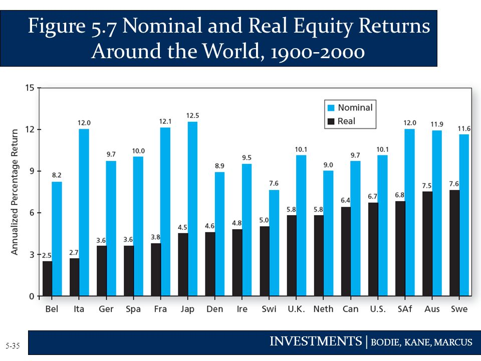 Figure 5.7 Nominal and Real Equity Returns Around the World, 1900-2000
