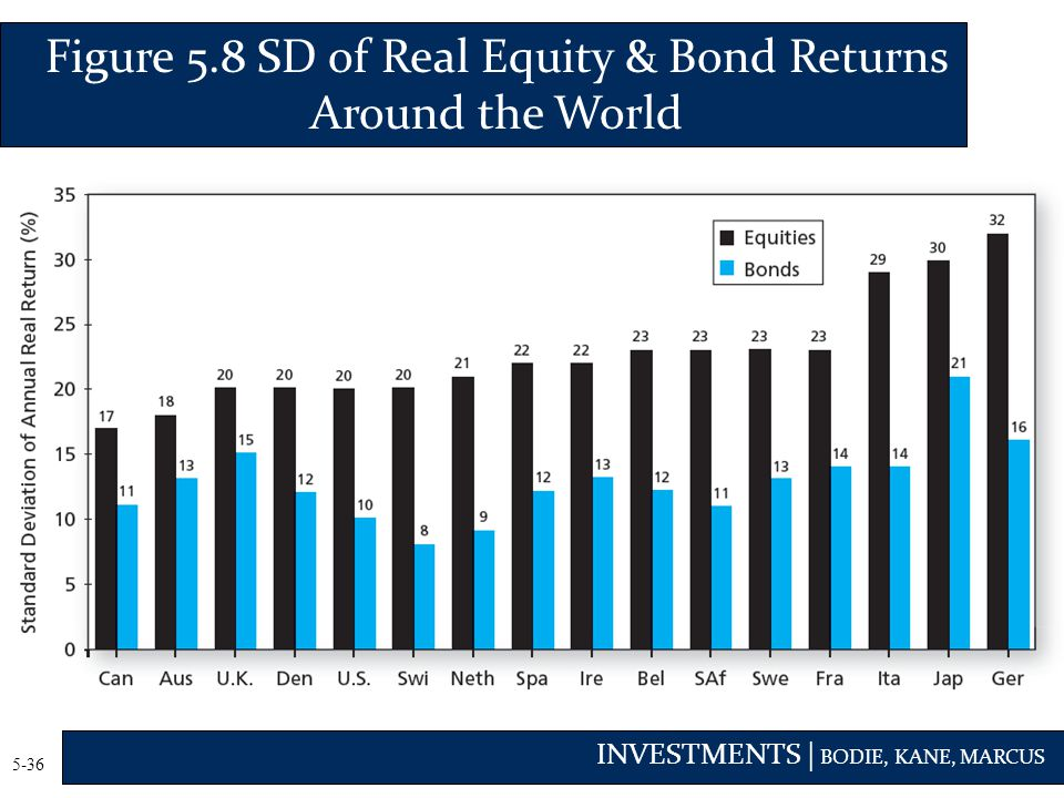 Figure 5.8 SD of Real Equity & Bond Returns Around the World