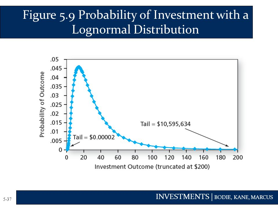 Figure 5.9 Probability of Investment with a Lognormal Distribution
