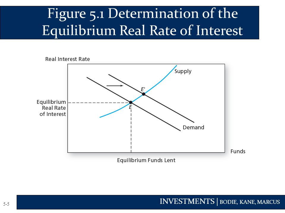 Figure 5.1 Determination of the Equilibrium Real Rate of Interest