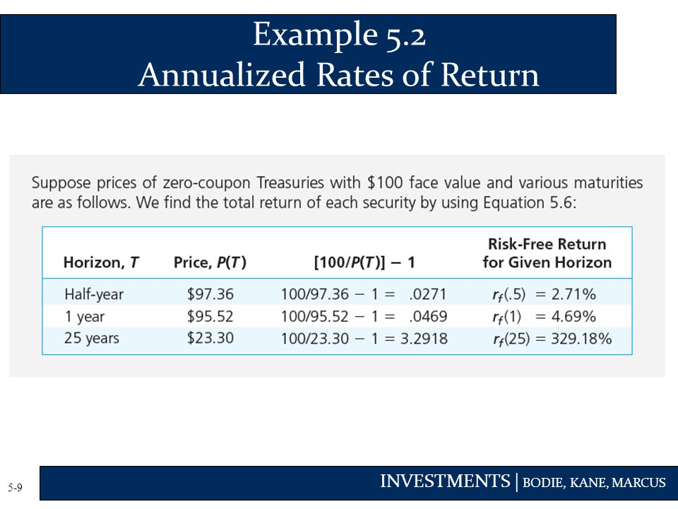 Example 5.2 Annualized Rates of Return