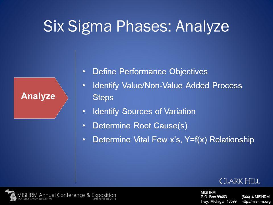 Six Sigma Phases: Analyze