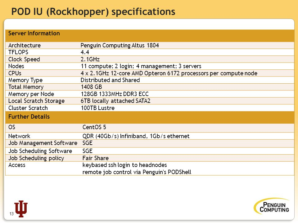 POD IU (Rockhopper) specifications