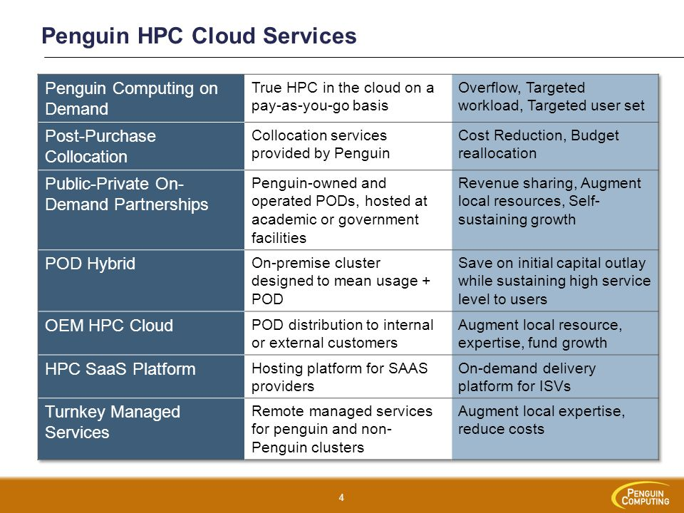 Penguin HPC Cloud Services
