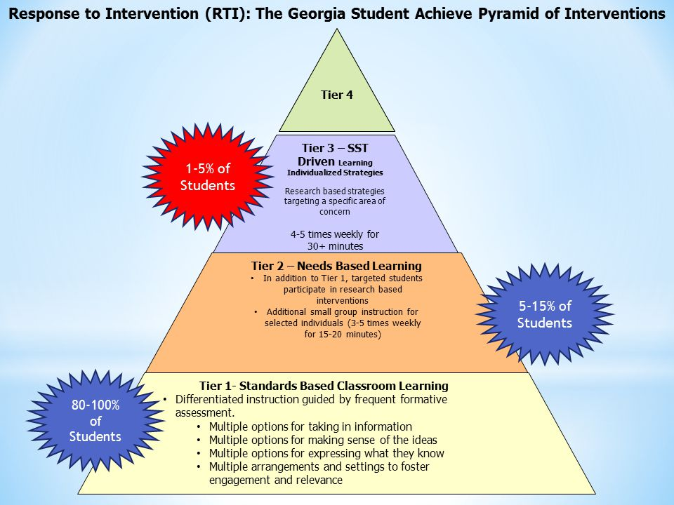 Response to Intervention (RTI): The Georgia Student Achieve Pyramid of Interventions
