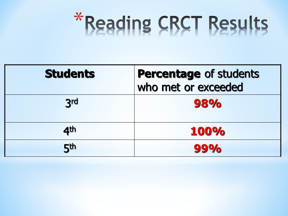 Reading CRCT Results Students