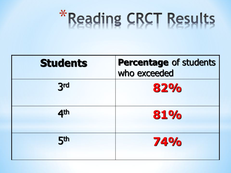 Reading CRCT Results 82% 81% 74% Students 3rd 4th 5th