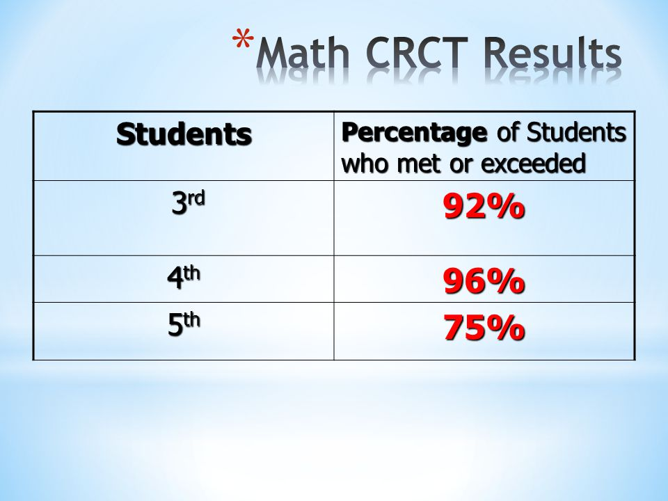 Math CRCT Results 92% 96% 75% Students 3rd 4th 5th