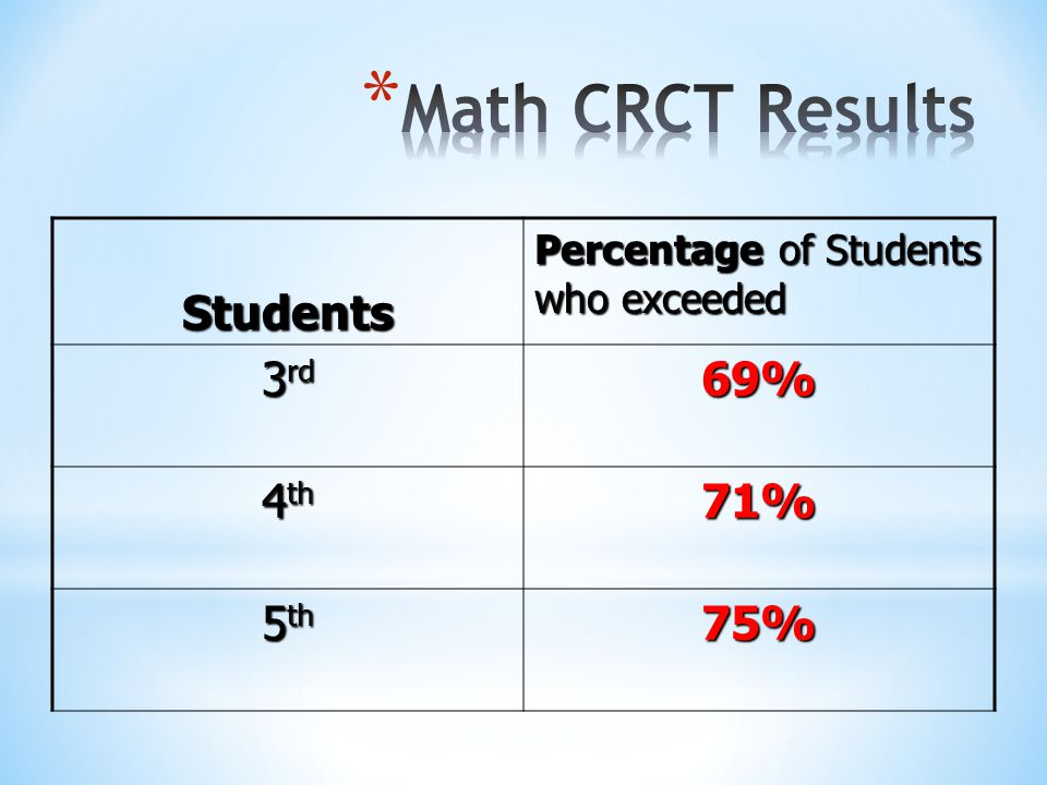 Math CRCT Results Students 3rd 69% 4th 71% 5th 75%