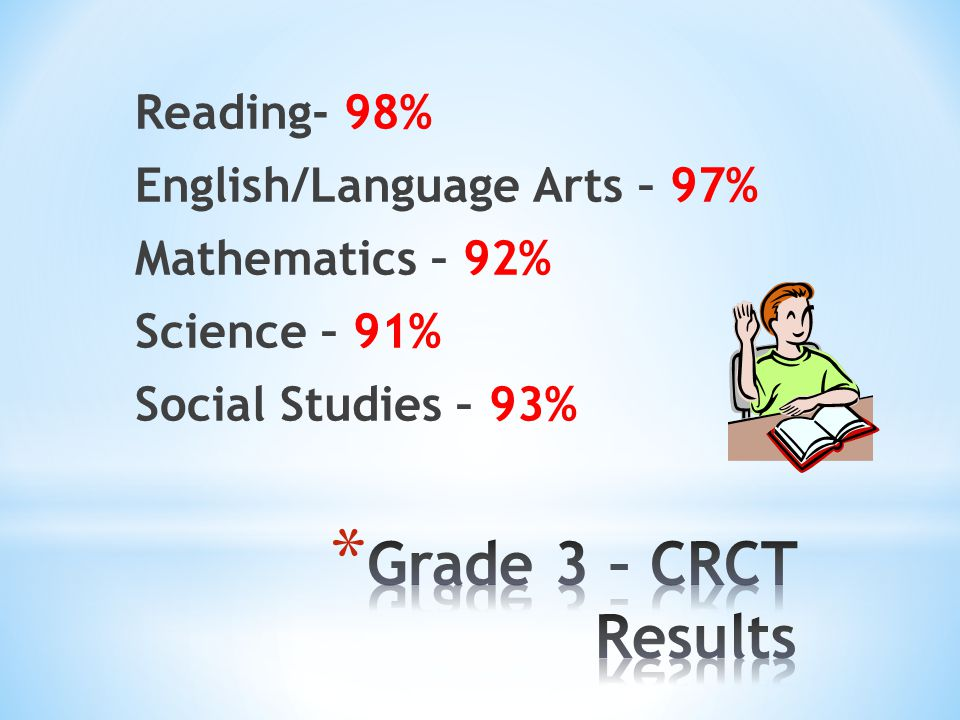 Reading- 98% English/Language Arts – 97% Mathematics – 92% Science – 91% Social Studies – 93%