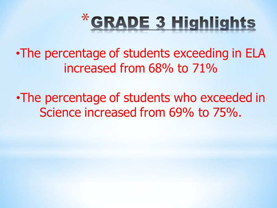 The percentage of students exceeding in ELA increased from 68% to 71%