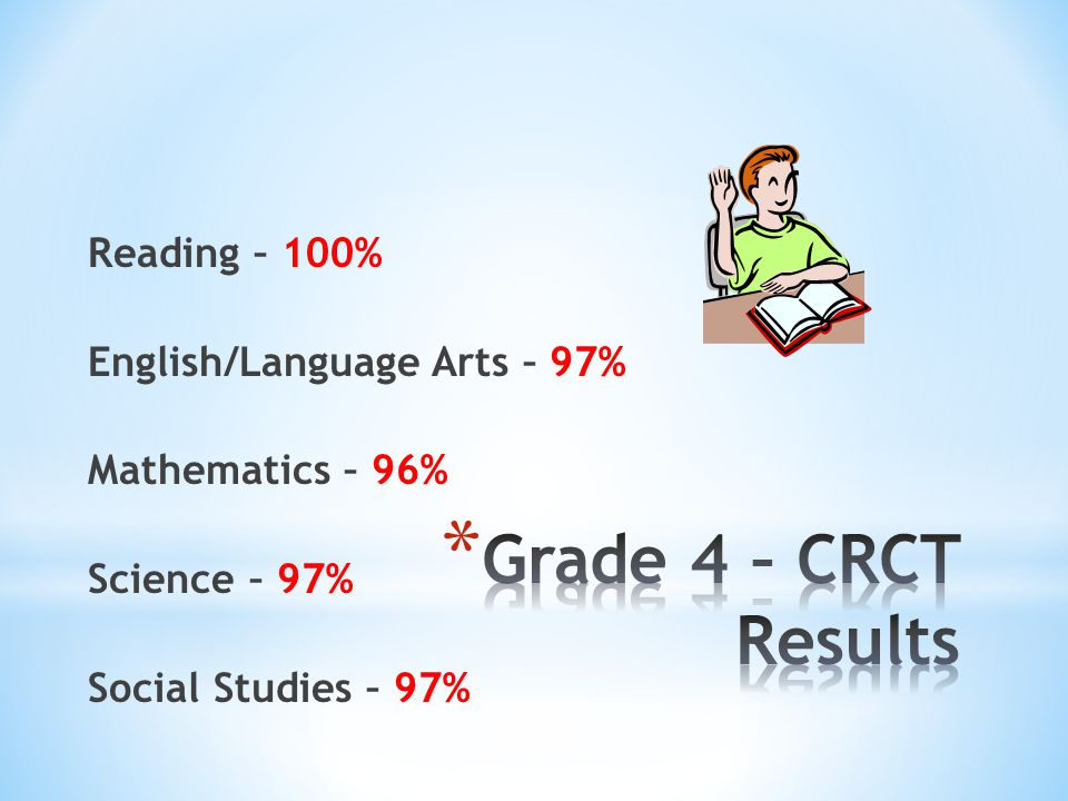 Reading – 100% English/Language Arts – 97% Mathematics – 96% Science – 97% Social Studies – 97%