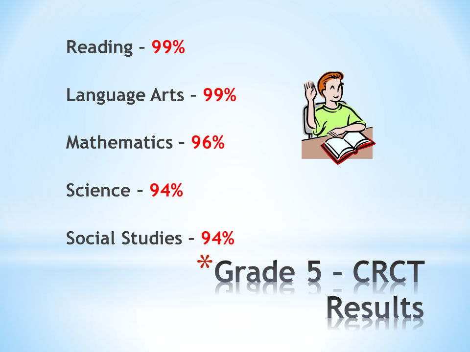 Reading – 99% Language Arts – 99% Mathematics – 96% Science – 94% Social Studies – 94%