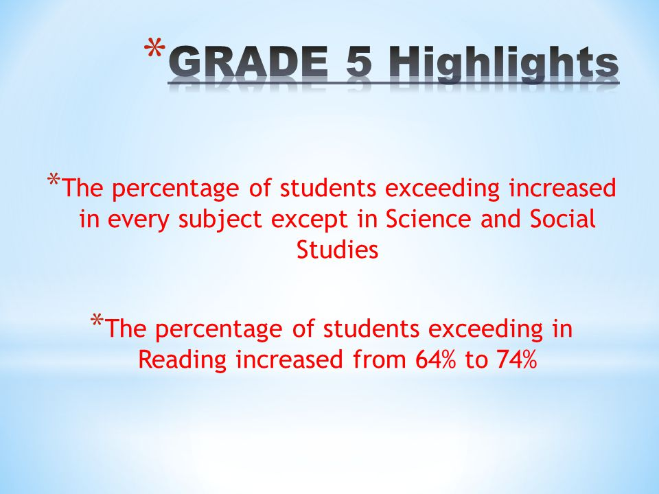 GRADE 5 Highlights The percentage of students exceeding increased in every subject except in Science and Social Studies.