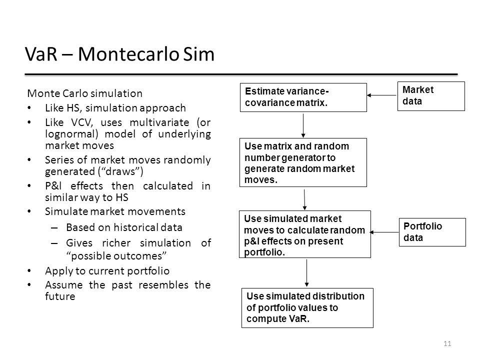 VaR – Montecarlo Sim Monte Carlo simulation