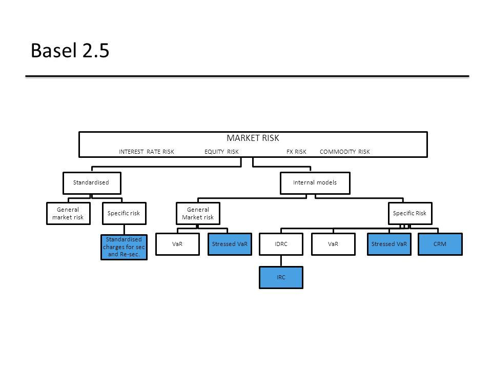 Basel 2.5 MARKET RISK. INTEREST RATE RISK EQUITY RISK FX RISK COMMODITY RISK. Standardised.