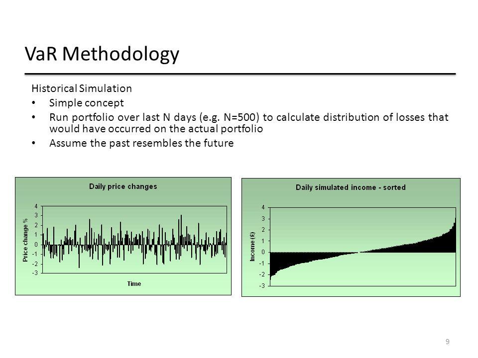 VaR Methodology Historical Simulation Simple concept