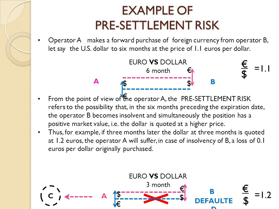 EXAMPLE OF PRE-SETTLEMENT RISK