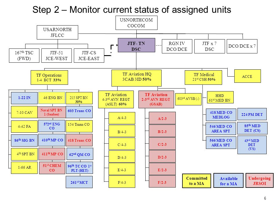Step 2 – Monitor current status of assigned units