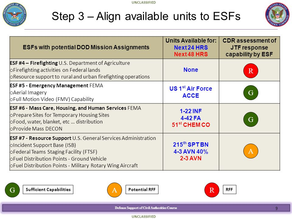 Step 3 – Align available units to ESFs