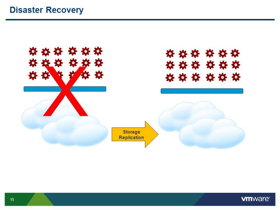 X Disaster Recovery virtual data center virtual data center