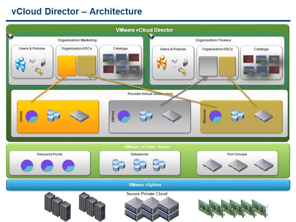 vCloud Director – Architecture