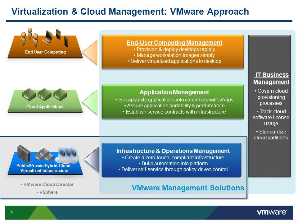 Virtualization & Cloud Management: VMware Approach