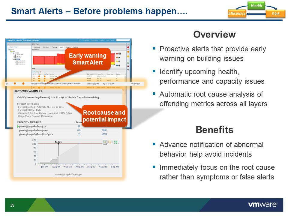 Smart Alerts – Before problems happen….