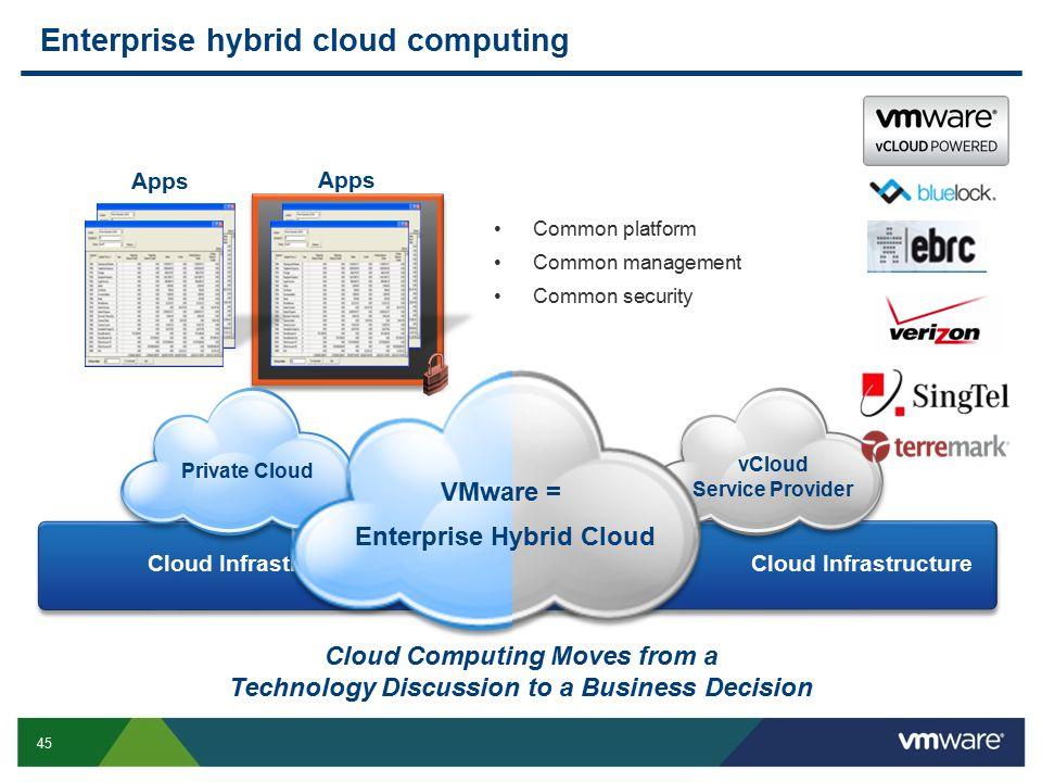 Enterprise hybrid cloud computing