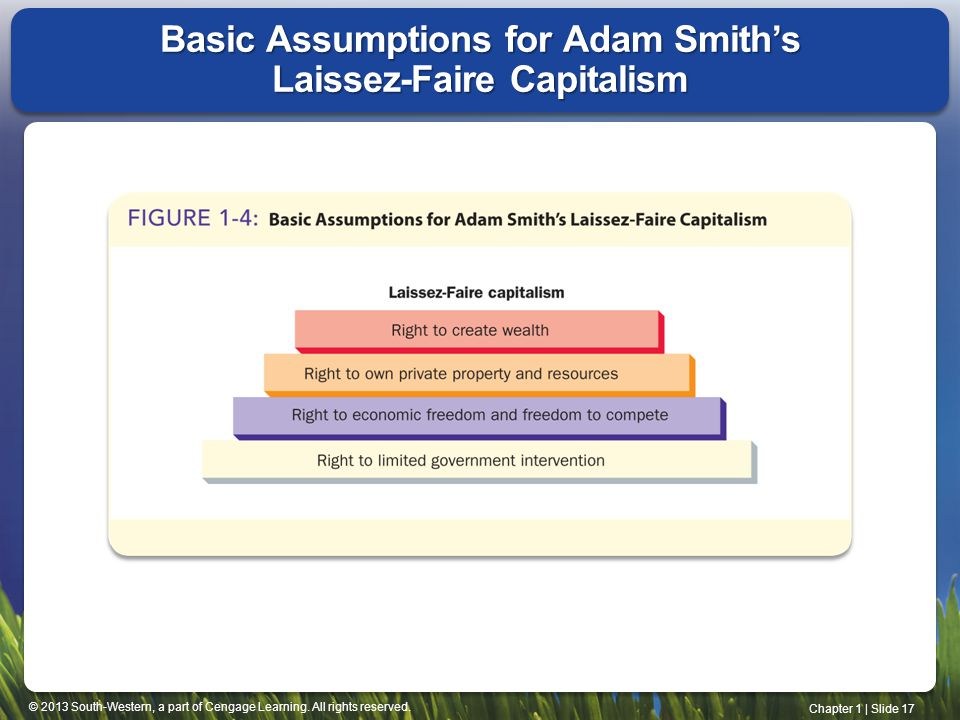 Basic Assumptions for Adam Smith's Laissez-Faire Capitalism